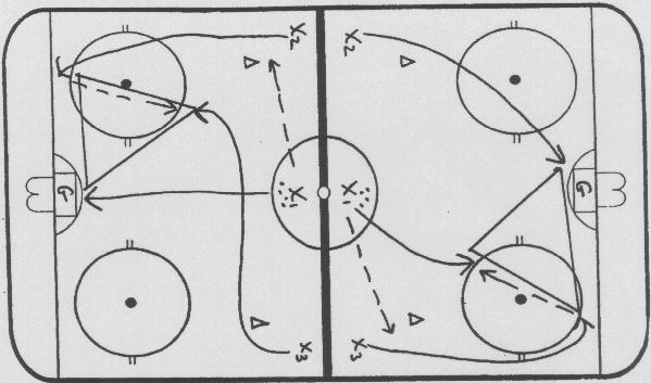 Offensive Tactic Drills Attack Triangle