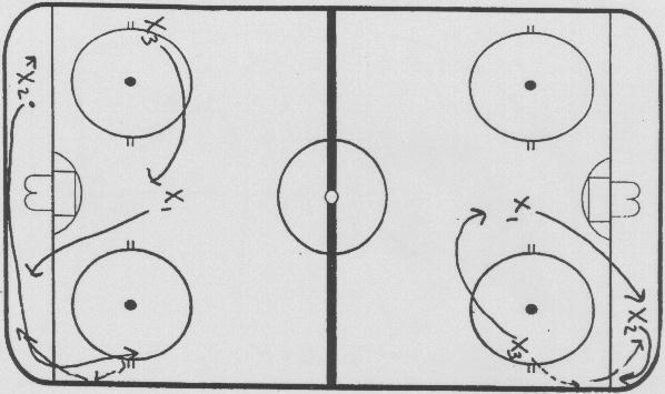 Offensive Tactic Drills  Cycling